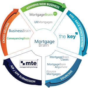 Mortgage Brain product wheel