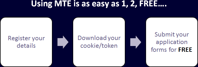 Using MTE is as easy as 1, 2, FREE